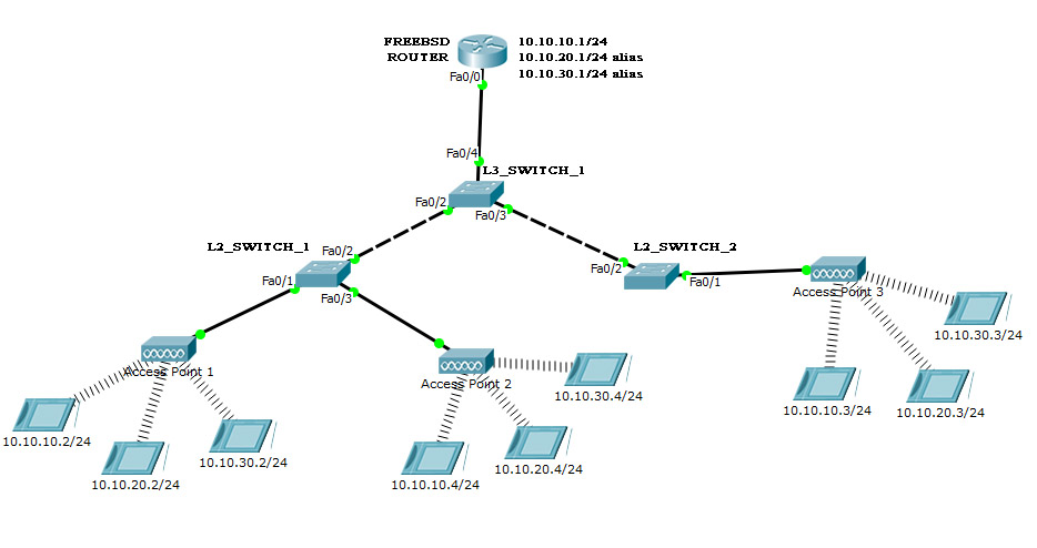 routing - How can I introduce VLANs to an existing setup with
