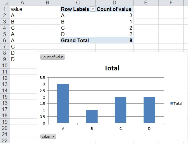 How to create a bar graph in Excel 2010 by counts? - Stack Overflow - How To Graph Excel