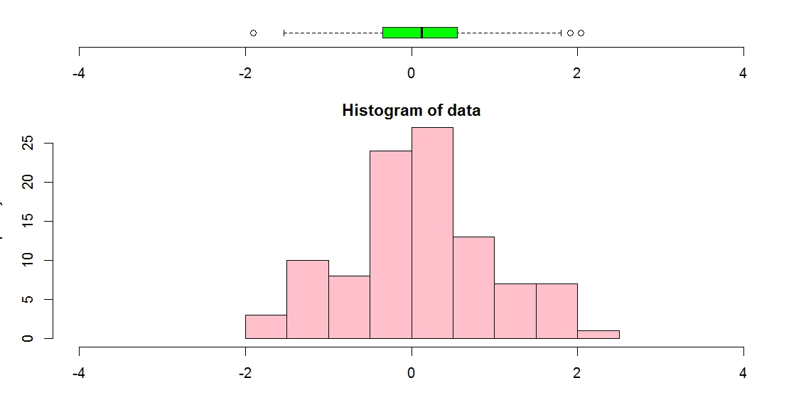 Histogram with Boxplot above in Python - Stack Overflow