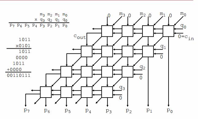 logic diagram 4 bit multiplier