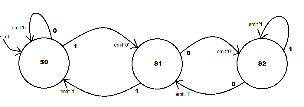 finite state machine the fsm index the state diagram example