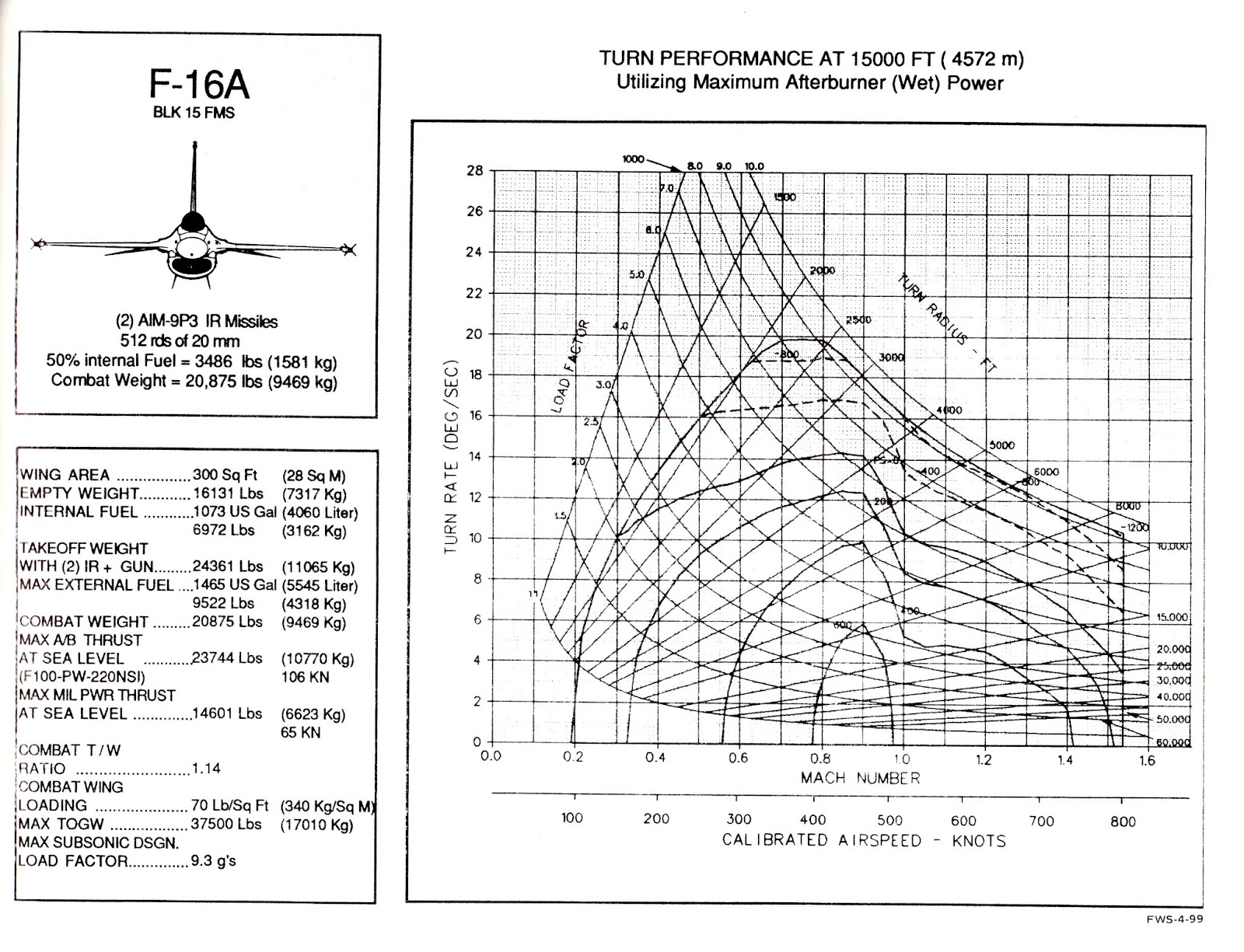 true airspeed diagram