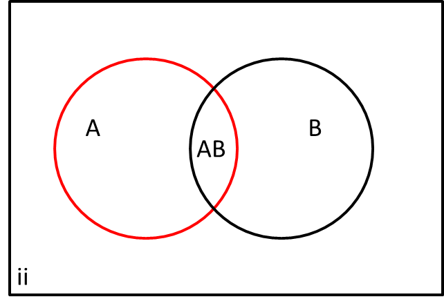 venn diagram of independent events