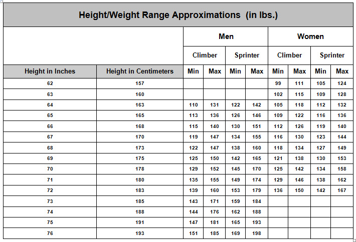race - what is the average weight of a male professional cyclist