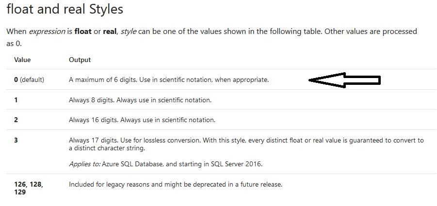 sql server - TSQL Convert FLOAT to STRING Truncation/Rounding Issue - sql convert