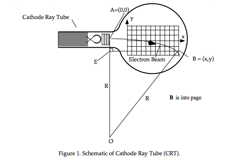 recreating a cathode ray tube diagram in tikz tex latex stack