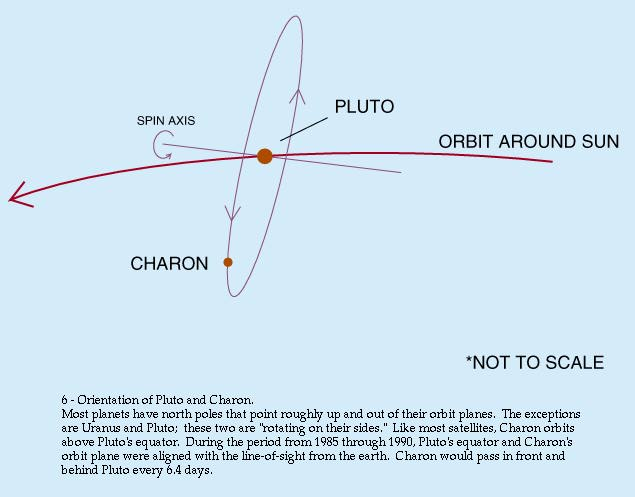newtonian mechanics - How does the Pluto-Charon orbital \u0027dance