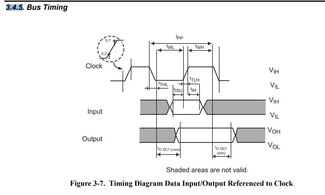 Miraculous Wiringpi Spi Clock Phase Auto Electrical Wiring Diagram Wiring 101 Bdelwellnesstrialsorg