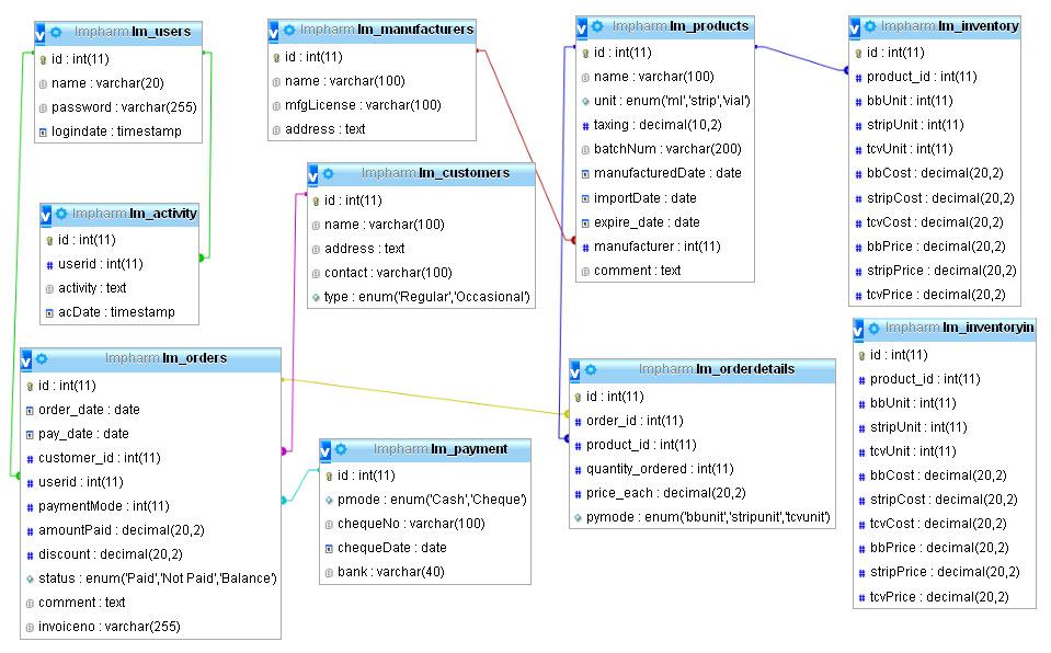 mysql - Database Design for for Drug store - Database Administrators - how to create an inventory database