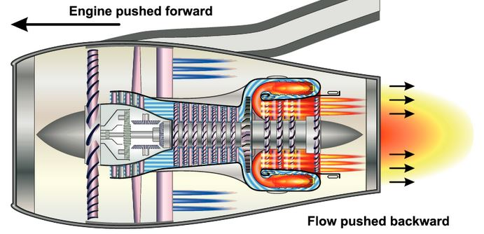 On which point(s) in a jet engine does the reaction force act
