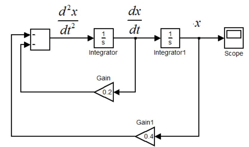 simulink block diagram differential equation