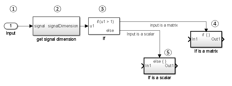 create block diagram matlab