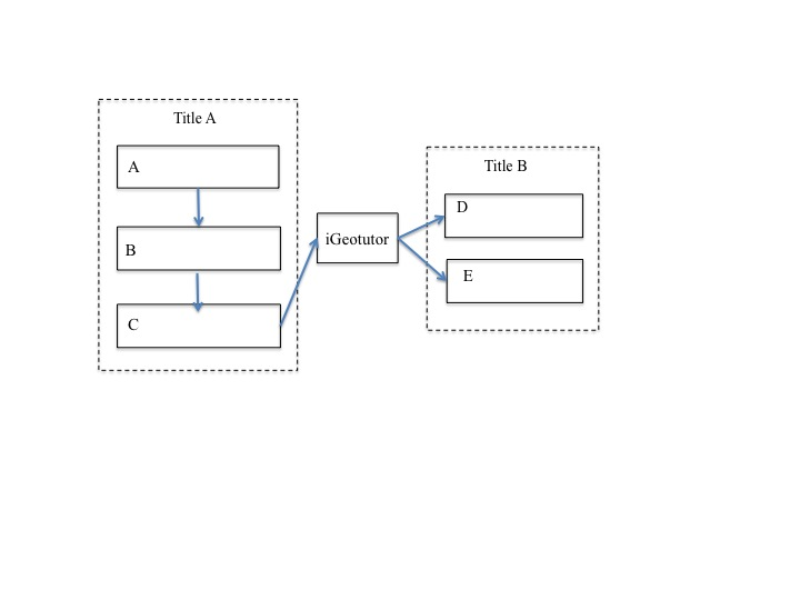 tikz pgf - Drawing a data flow diagram in LaTeX - TeX - LaTeX Stack - Data Flow Chart