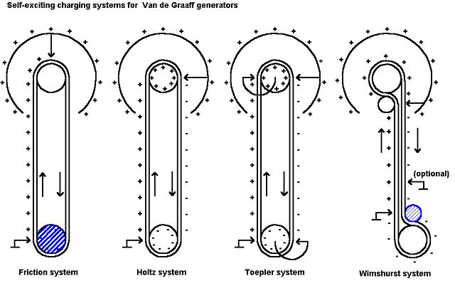 van der graaf generator diagram