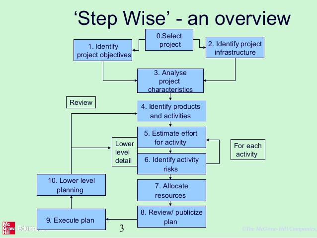 prince2 - Who developed Stepwise project planning? - Project - project planning