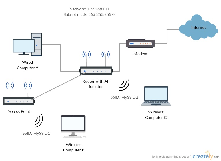 networking - Can computers that use different SSIDs communicate