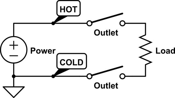 what does hot and cold mean on an ac outlet electrical engineering