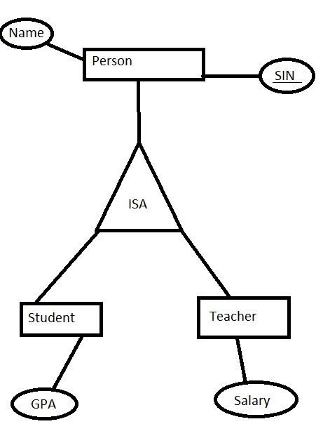 Entity Relationship Diagram How does the IS A relationship