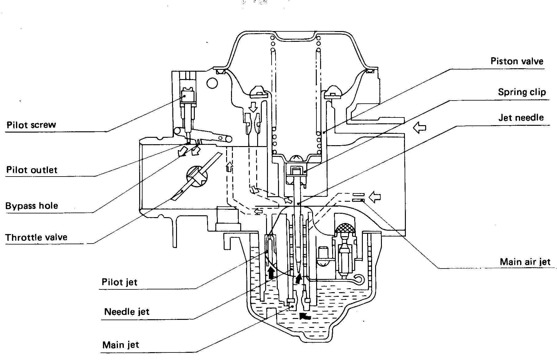 kz650info cv carb air fuel flow diagram