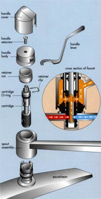 water - Why do I need a shower faucet cartridge? - Home ...