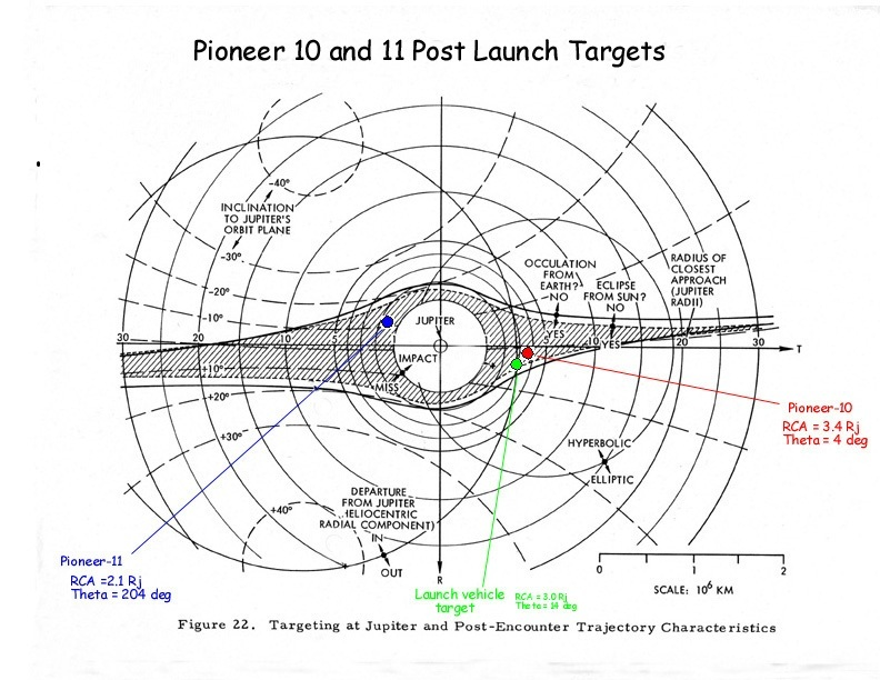 probe - Where are Pioneer 10, 11 and the Voyagers ultimately headed