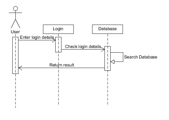 java - Login and register sequence diagram for android application