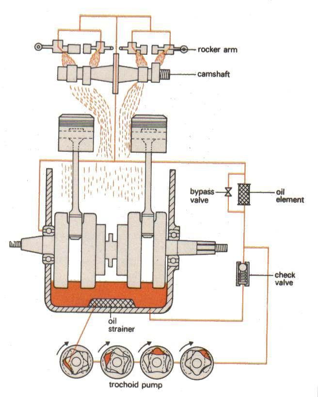 car engine dry sump diagram