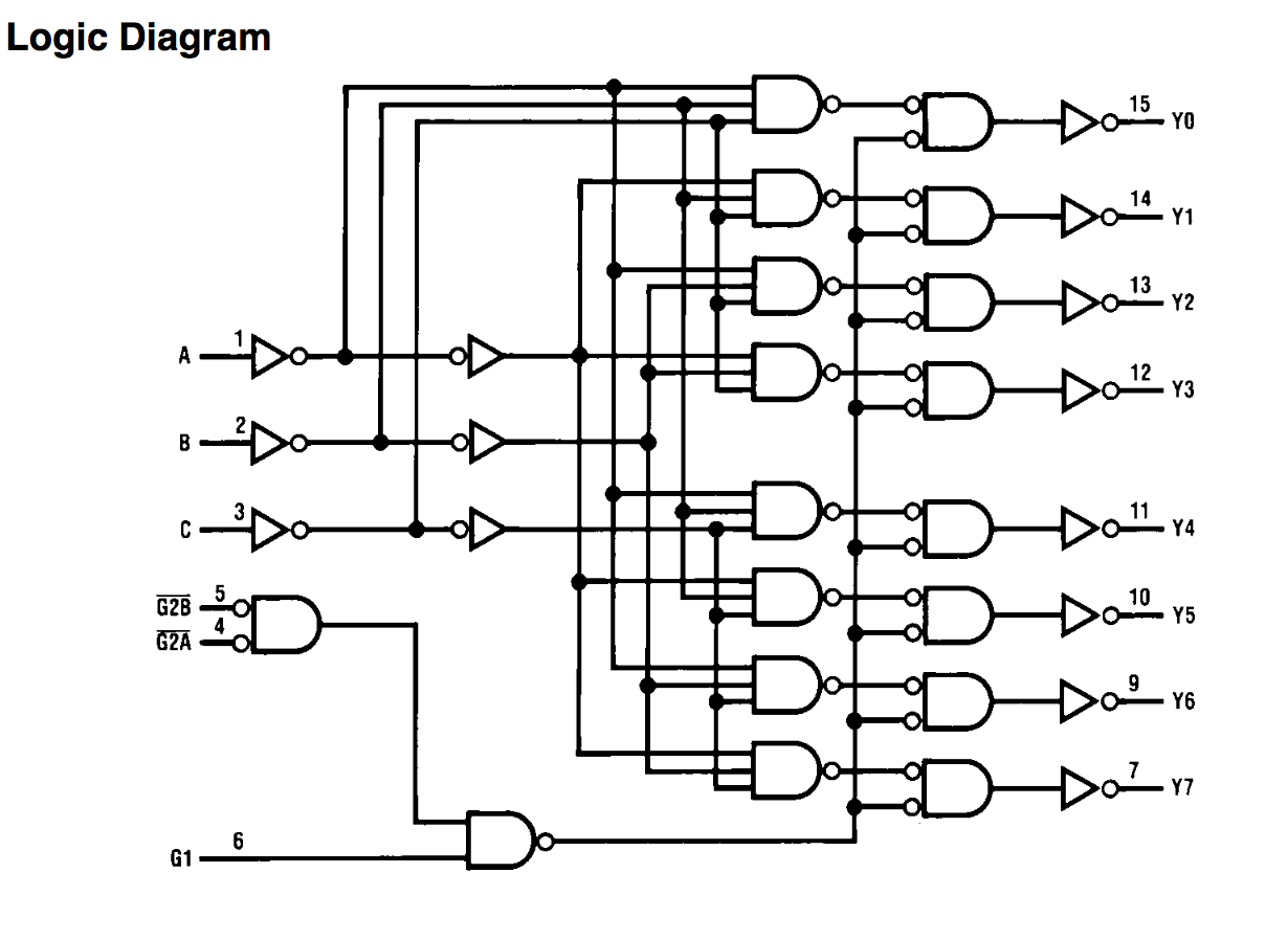 logic diagram for and gate