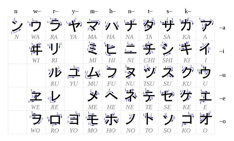 kana - What is the equivalent of \ - hiragana alphabet chart