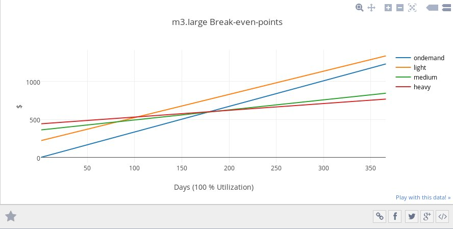 amazon ec2 - EC2 Break even point analysis - Server Fault