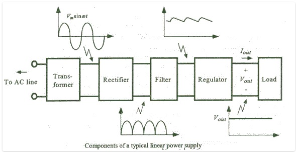 voltage controlled pwm generator