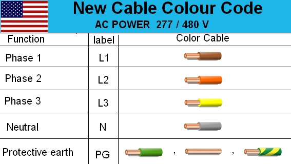 Australian 3-Phase Colour Code Standard - Electrical Engineering
