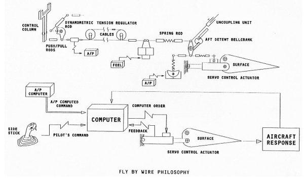 Aircraft Wire Diagram - Carbonvotemuditblog \u2022