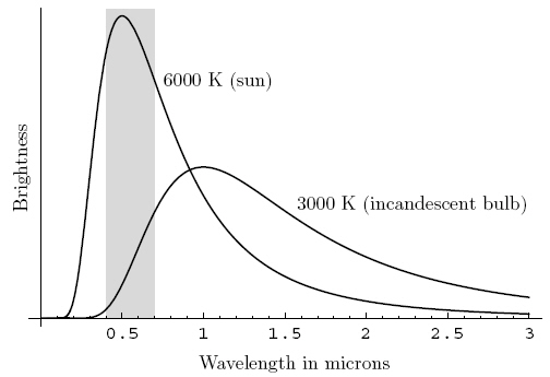 electromagnetic radiation - Is the light from the Sun the same as