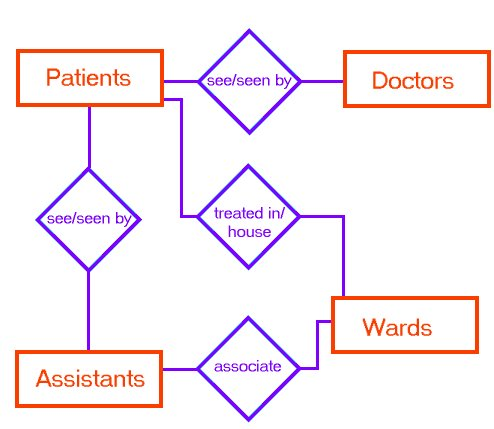 How we identify the relation direction in an ER diagram if we use