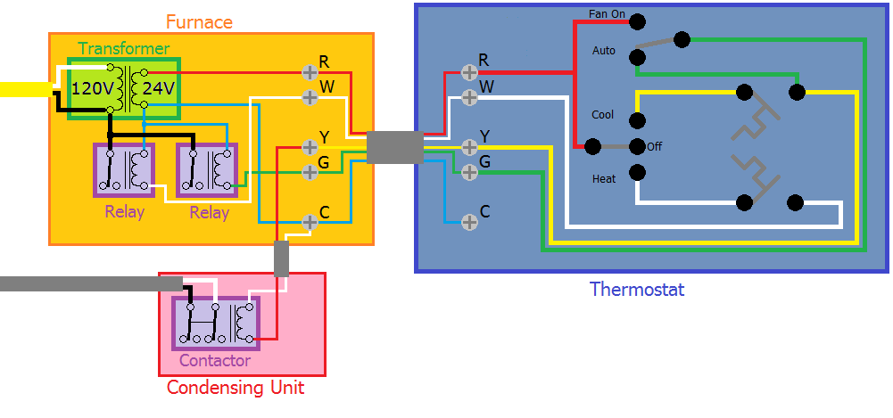 residential hvac furnace wiring