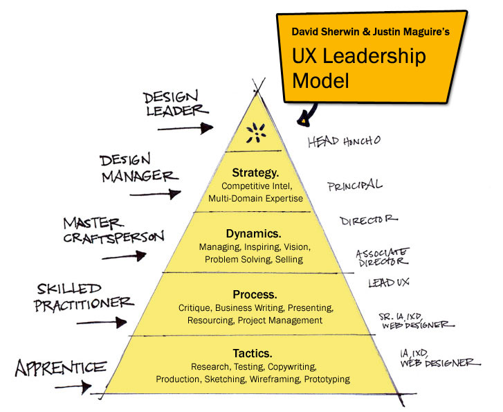 ux field - Has anyone out there found examples of solid UX career