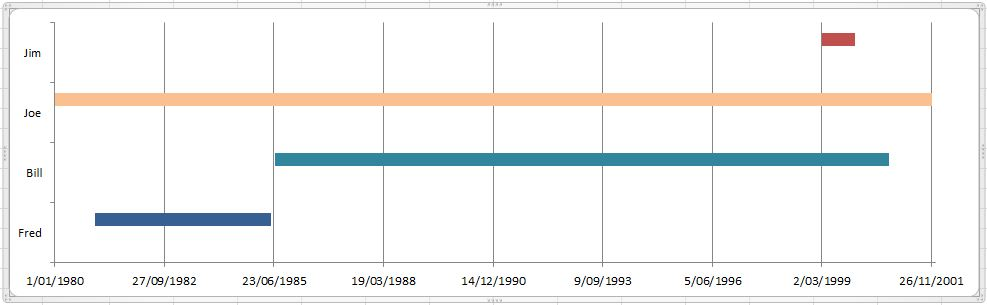 excel - How do I create a timeline chart which shows multiple events