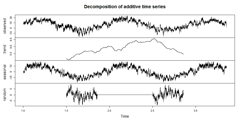 Forecasting and decomposition of hourly time series with 2 seasonal