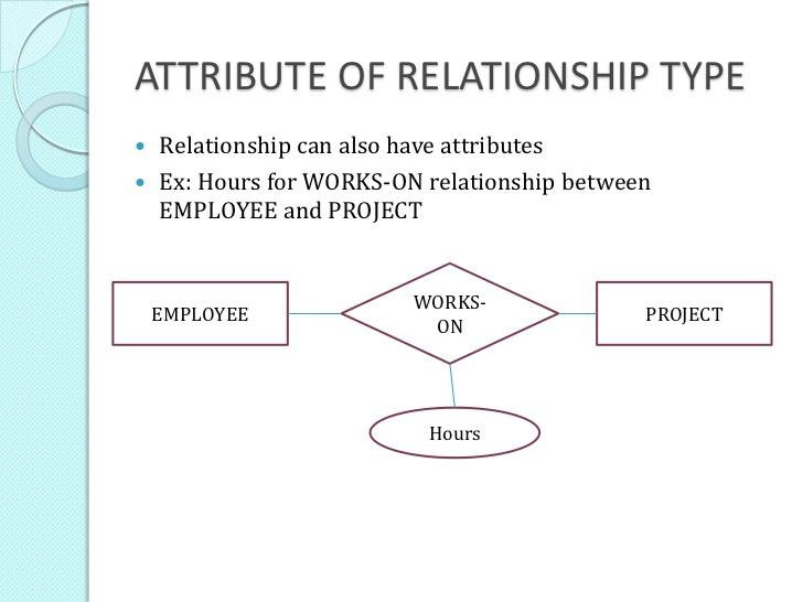 Turning ER diagram to UML Attributes on Relationships And Managing