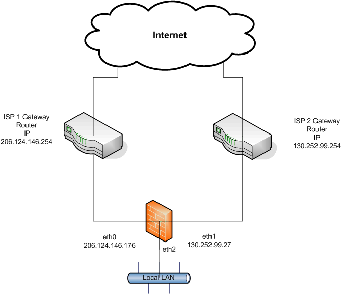 networking network suggestions