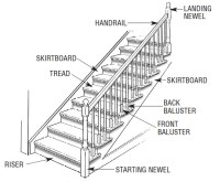 flooring - Should a skirt board on a stair case be ...