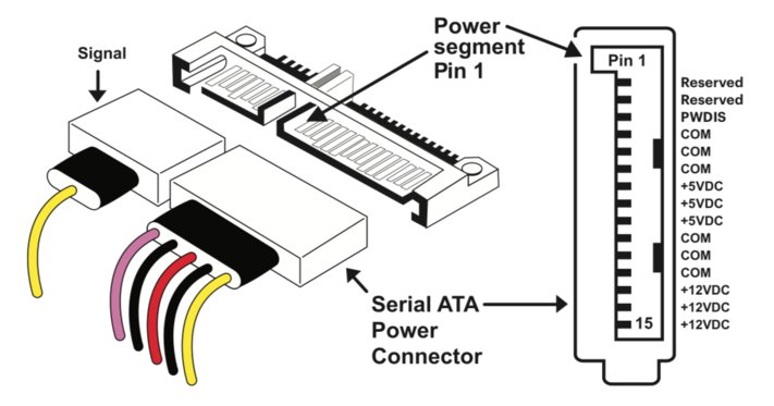 which of the 5 pin from the sata is connected to the molex a wiring