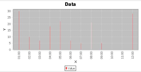 JFreeChart 0027s Bar Chart Bar Unit - Stack Overflow - new how to read contraction chart