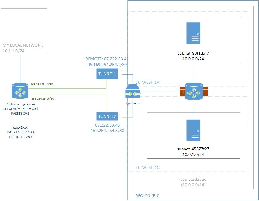 Setting up a VPN connection to Amazon VPC - routing - Server Fault
