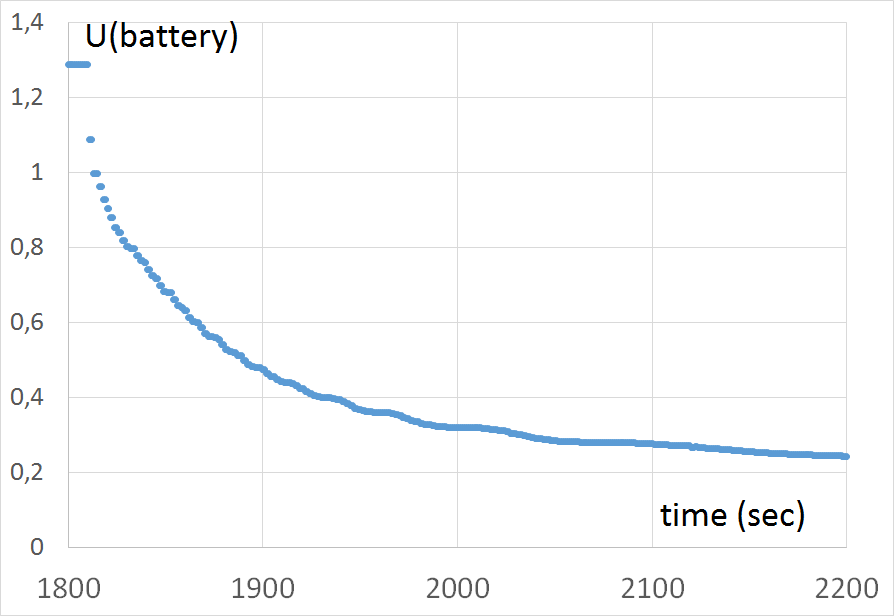 batteries constant current battery discharge electrical