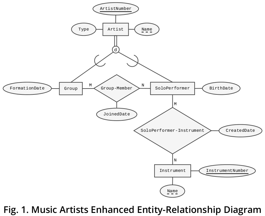 database design - Modeling a scenario in which each Music Artist is
