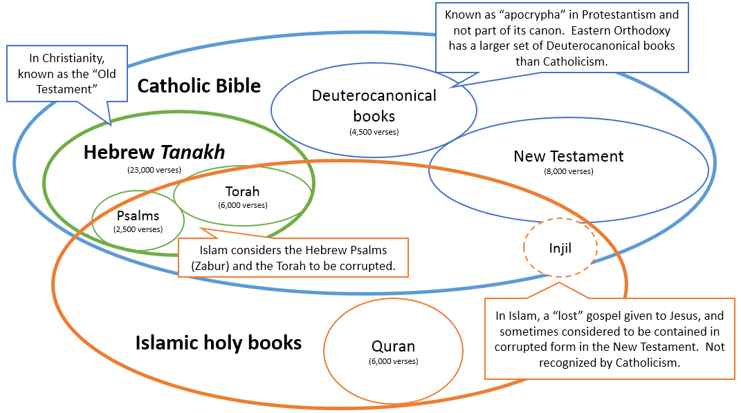 islam judaism and christianity venn diagram