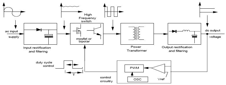 power supply - Location of diode bridge on transformer circuit