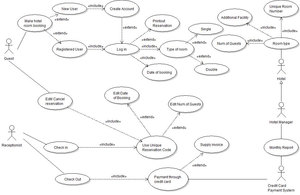 use case diagrams examples questions answers